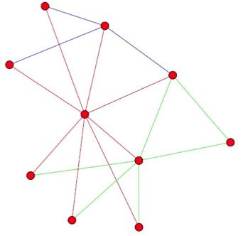 graphe avec clustering d'arêtes