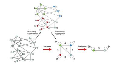 algorithme Louvain
