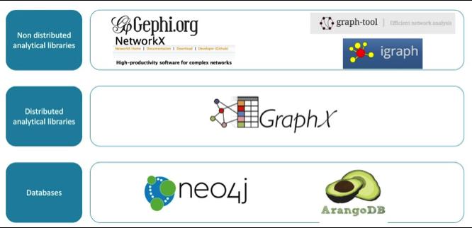 librairies et databases orientées graphes