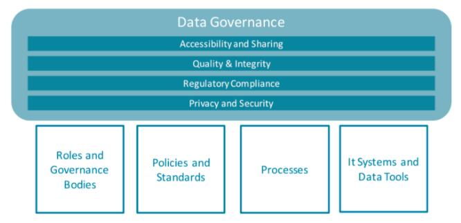 Quatre leviers pour la Data Gouvernance