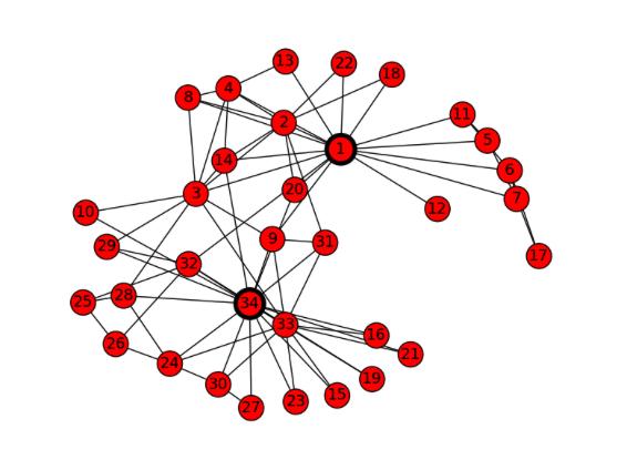 """Graphe avec notion de """"closeness"""" sur deux nœuds"""
