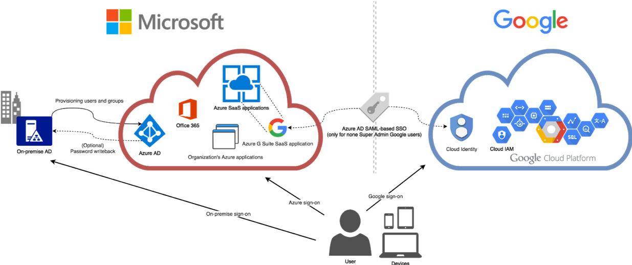 Synchronisation Microsoft Azure Active Directory avec Google