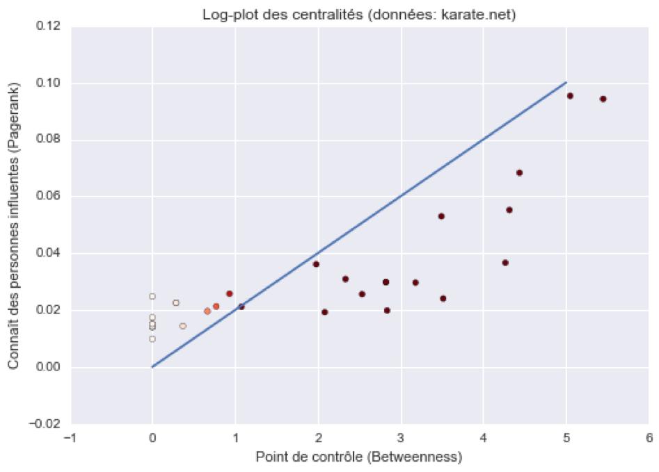 Log-plot des centralisés (données : karate.net)