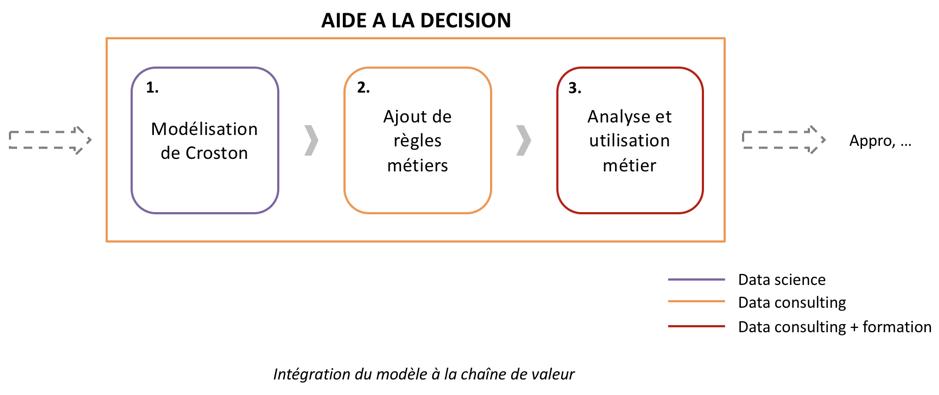 Intégration de la data science et du data consulting dans le processus d'aide à la décision
