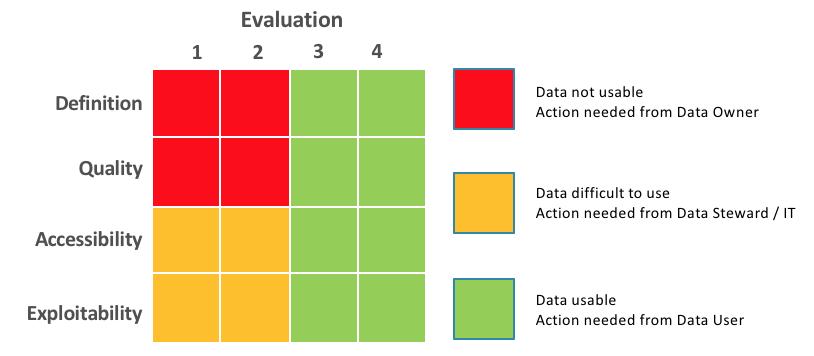 Exemple de matrice de monitoring de la qualité d'un jeu de donnée