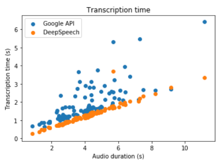 Speech transcription: why and how to build a custom model? - Quantmetry