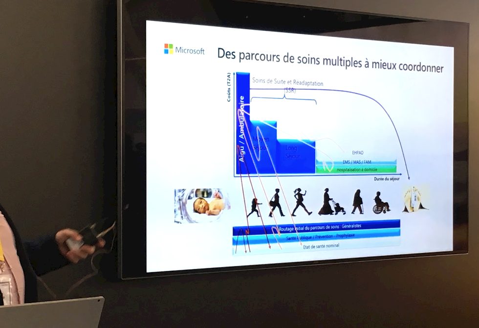 Présentation Health and AI : Past, Present and Future of AI usage in Health par Microsoft Services