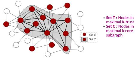 Inclusion des nœuds du k-truss maximal dans les nœuds du k-core maximal présentée durant le Paris Data Ladies