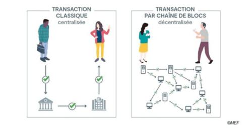 Backtracking blockchain Quantmetry