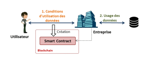 Backtracking smart contract Quantmetry
