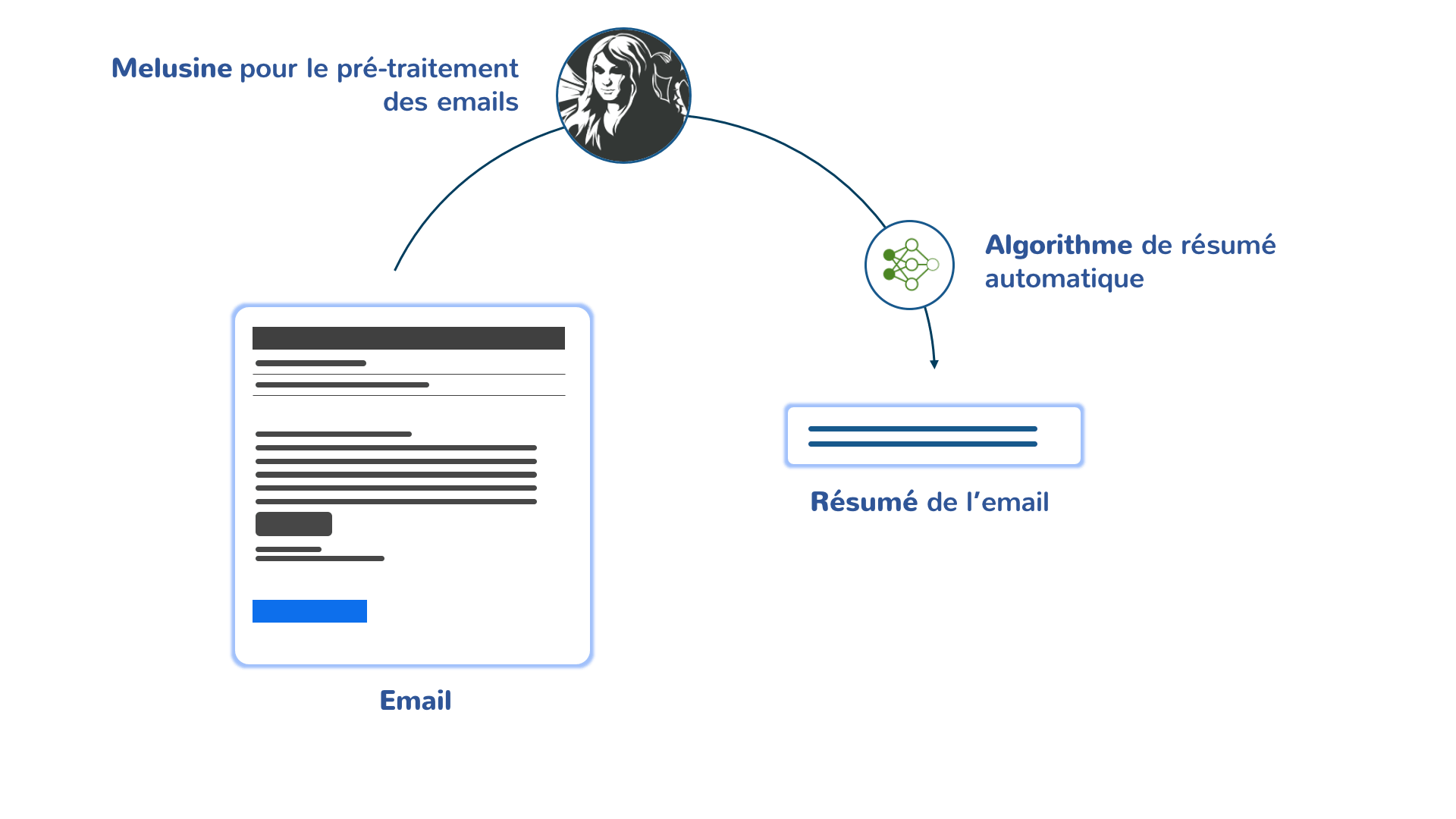 Traitement automatique des emails - Quantmetry